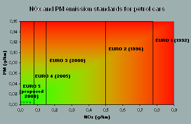 euronorms_petrol